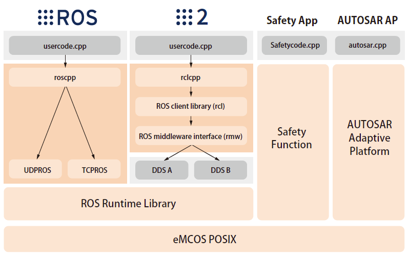 ROS/ROS 2 Engineering Service | Embedded Software Solution