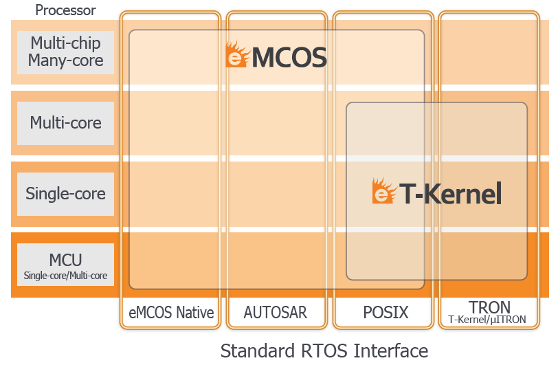 Real-time Operating Systems | Embedded Software Solution