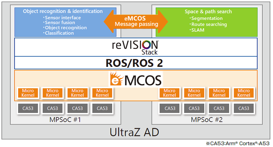 ROS/ROS 2 Engineering Service | Embedded Software Solution | eSOL