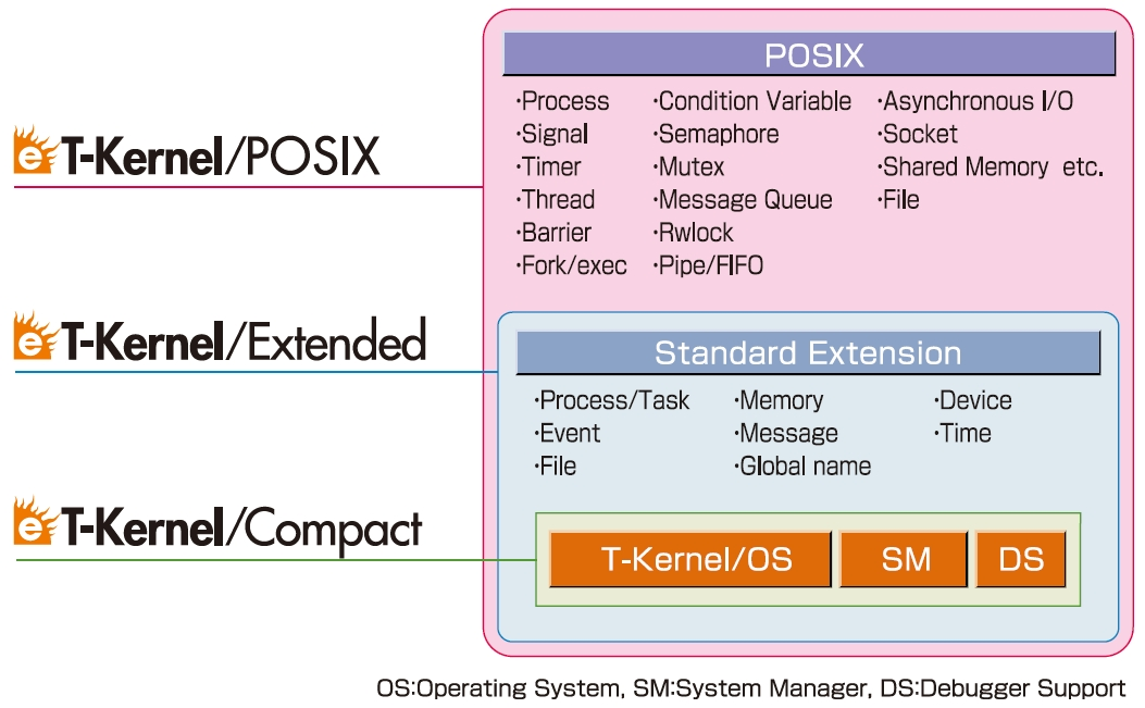 Extended T Kernel Rtos Esol Realtime Embedded Operating System