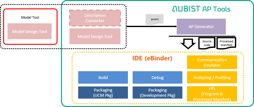 AUBIST Adaptive Platform | Embedded Software Solution | eSOL