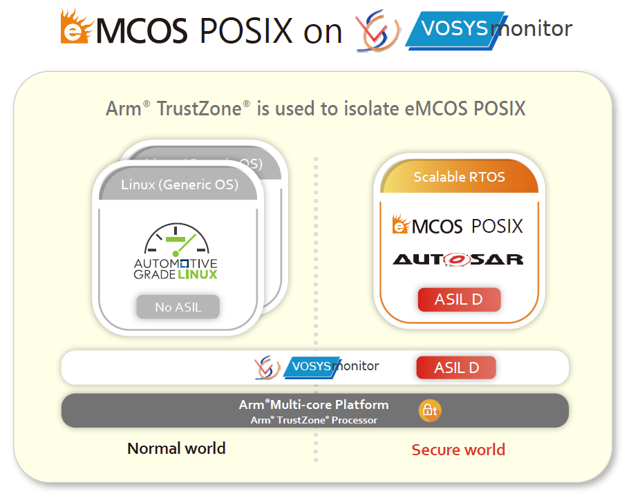 Launch of Integrated Solution for Functional Safety OS Using
