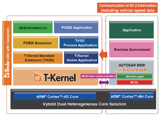Freescale and eSOL to collaborate on software solutions for Vybrid ...