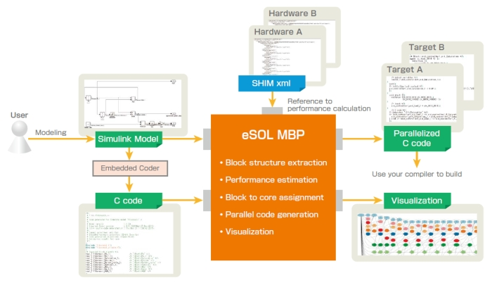 Esol Develops Software Parallelizer Using Model Based Design Press Releases Esol Real Time Embedded Software Platform Solutions