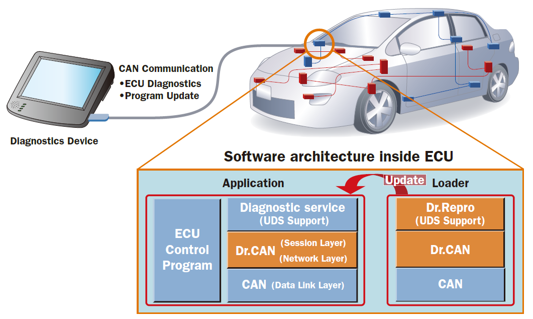 ECU diagnostics and reprogramming   Embedded Software Solution